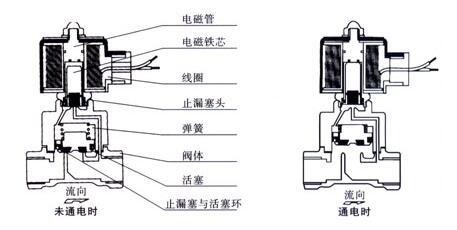 水用电磁阀功能,工作原理及结构